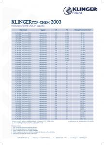 KLINGER top-chem 2003 kiristysmomentit
