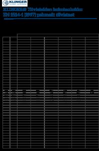 Pehmeiden KLINGER-tiivisteiden kokotaulukko EN1514-1