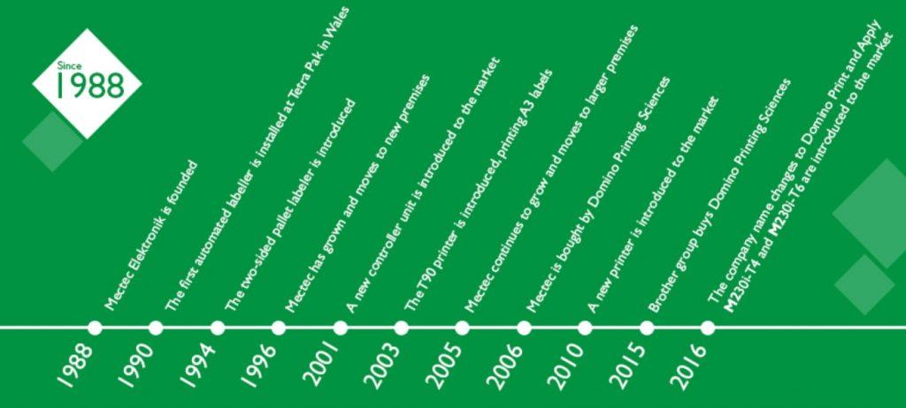 History of Domino M230i Print & Apply