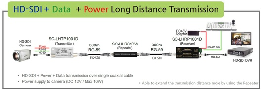 SeeEyes-HD-SDI-Transmission